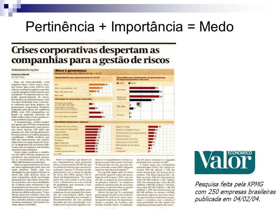 Pesquisa feita pela KPMG com 250 empresas brasileiras publicada em 04/02/04. Pertinência + Importância = Medo