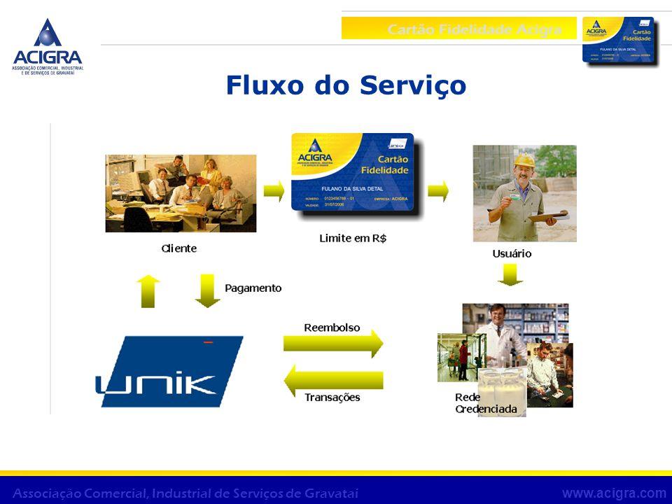 Fluxo do Serviço Cartão Fidelidade Acigra www.acigra.com Associação Comercial, Industrial de Serviços de Gravataí