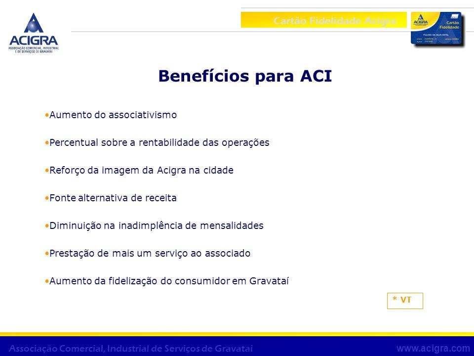 Cartão Fidelidade Acigra www.acigra.com Associação Comercial, Industrial de Serviços de Gravataí Benefícios para ACI Aumento do associativismo Percent