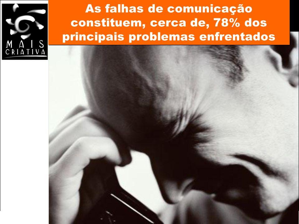 Bom dia associado! Federasul 2010 As falhas de comunicação constituem, cerca de, 78% dos principais problemas enfrentados