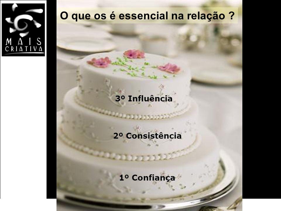 Bom dia associado! Federasul 2010 3º Influência 2º Consistência 1º Confiança O que os é essencial na relação ?