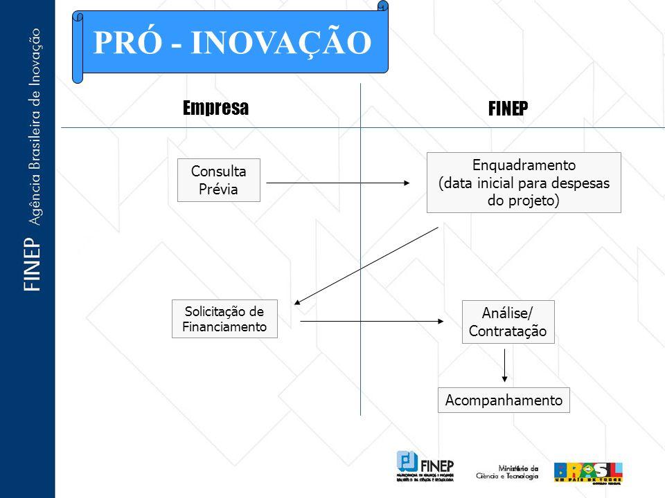 Empresa FINEP Consulta Prévia Enquadramento (data inicial para despesas do projeto) Solicitação de Financiamento Análise/ Contratação Acompanhamento P