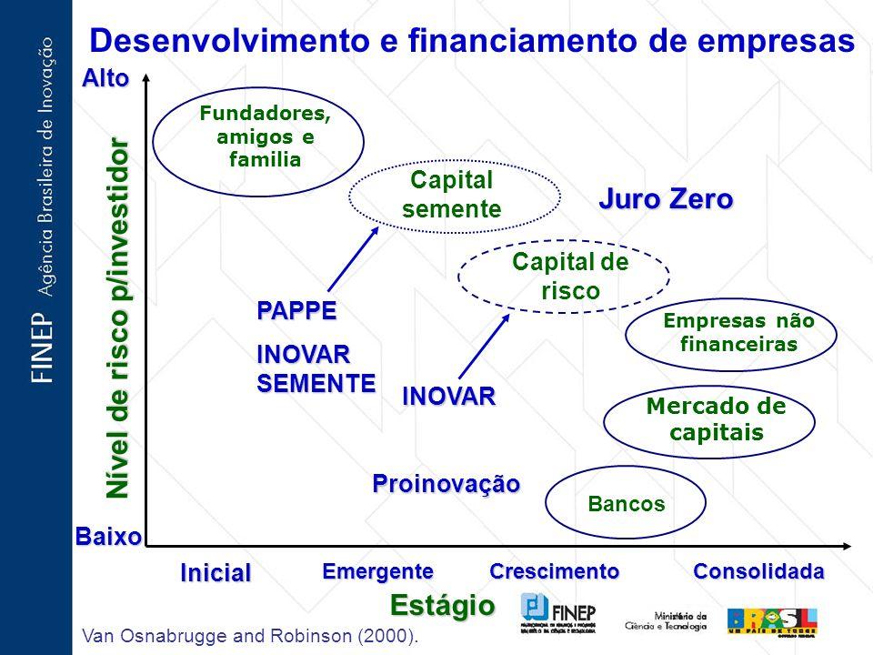 Desenvolvimento e financiamento de empresas Fundadores, amigos e familia Estágio Bancos Capital de risco Empresas não financeiras Mercado de capitais