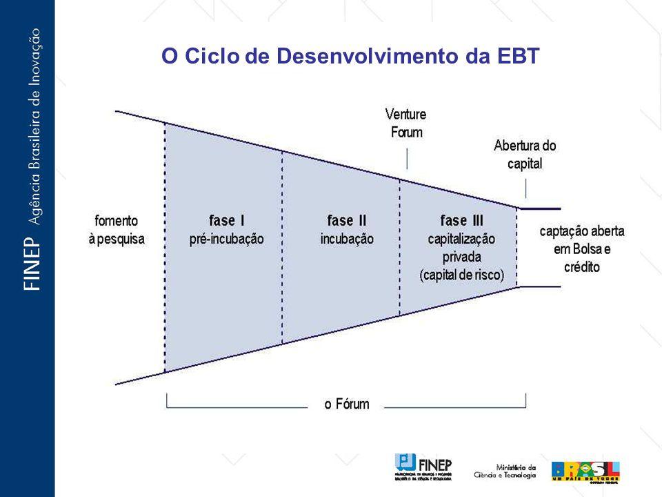 O Ciclo de Desenvolvimento da EBT