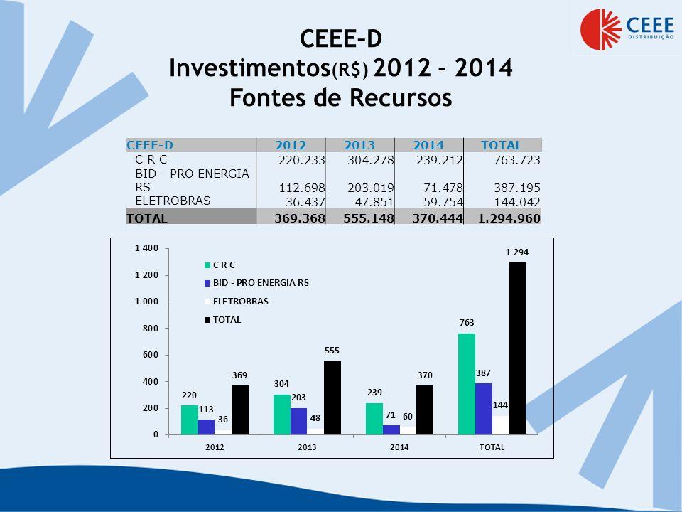 CEEE–D Investimentos (R$) 2012 - 2014 Fontes de Recursos CEEE-D201220132014TOTAL C R C 220.233304.278239.212763.723 BID - PRO ENERGIA RS 112.698203.01