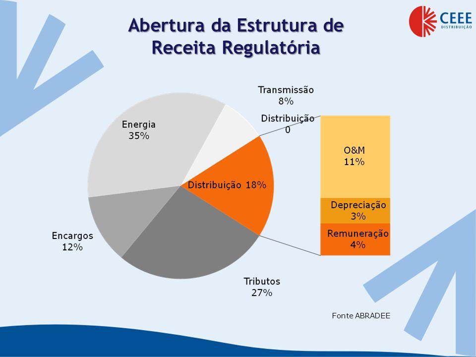 Abertura da Estrutura de Receita Regulatória Fonte ABRADEE