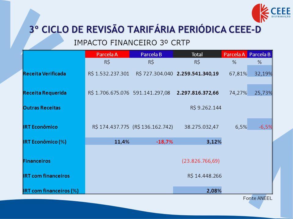 Revisão Tarifária AP nº 058/2012 Participação (em %) RTE (com MP 579/2012) Participação (em %) Variação (em R$) Impacto (em %) Receita Requerida (Econômica) 2.307.078.516,25 100% 1.841.048.655,97 100% (466.029.860,28) -20,20% Parcela A 1.706.675.075,58 74% 1.240.645.215,30 67% (466.029.860,28) -20,20% Encargos Setoriais 284.671.006,80 12% 134.605.329,31 7% (150.065.677,49) -6,50% RGR 16.741.937,57 1% - 0% (16.741.937,57) -0,73% CCC 62.578.975,75 3% - 0% (62.578.975,75) -2,71% CDE 88.272.348,00 4% 22.068.087,00 1% (66.204.261,00) -2,87% P&D 22.477.738,48 1% 17.937.235,30 1% (4.540.503,17) -0,20% Demais Encargos Setoriais 94.600.007,01 4% 94.600.007,01 5% - 0,00% Compra de Energia e Encargos de Transporte 1.422.004.068,78 62% 1.106.039.885,98 60% (315.964.182,79) -13,70% Parcela B 600.403.440,67 26% 600.403.440,67 33% - 0,00% Outras Receitas (9.262.143,59) - 9.262.143,59 0,40% Financeiro (23.826.766,69) (7.942.255,56) 15.884.511,12 0,69% Receita com Financ.