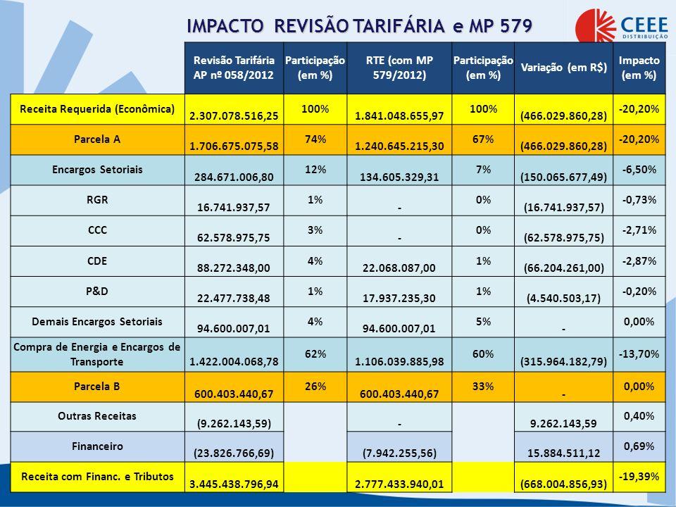 Revisão Tarifária AP nº 058/2012 Participação (em %) RTE (com MP 579/2012) Participação (em %) Variação (em R$) Impacto (em %) Receita Requerida (Econ