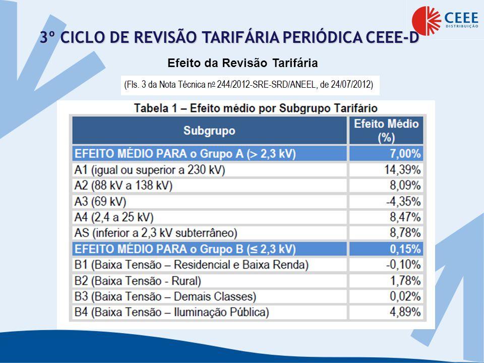 3º CICLO DE REVISÃO TARIFÁRIA PERIÓDICA CEEE-D Efeito da Revisão Tarifária