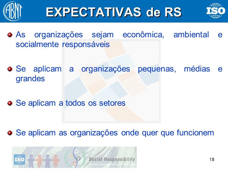 18 EXPECTATIVAS de RS As organizações sejam econômica, ambiental e socialmente responsáveis Se aplicam a organizações pequenas, médias e grandes Se ap