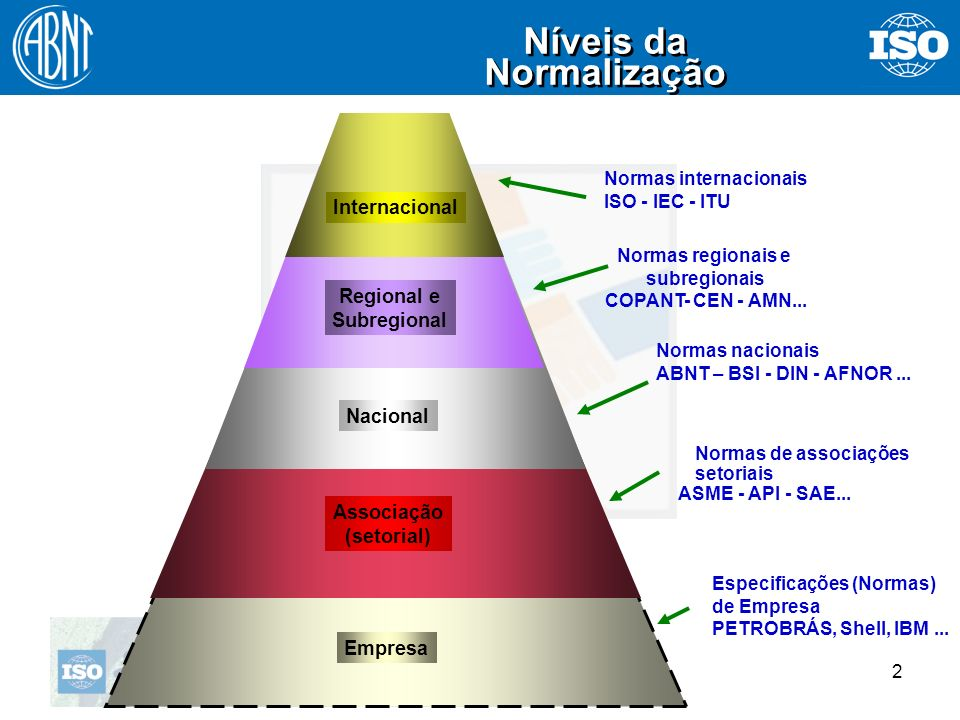 2 Níveis da Normalização Níveis da Normalização Empresa Associação (setorial) Nacional Regional e Subregional Internacional Normas internacionais ISO
