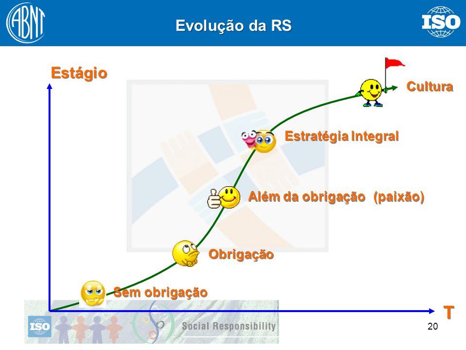 20 Sem obrigação Estratégia Integral Obrigação (paixão) Além da obrigação Cultura T T Evolução da RS Estágio