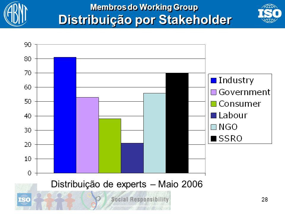 28 Membros do Working Group Distribuição por Stakeholder Membros do Working Group Distribuição por Stakeholder Distribuição de experts – Maio 2006