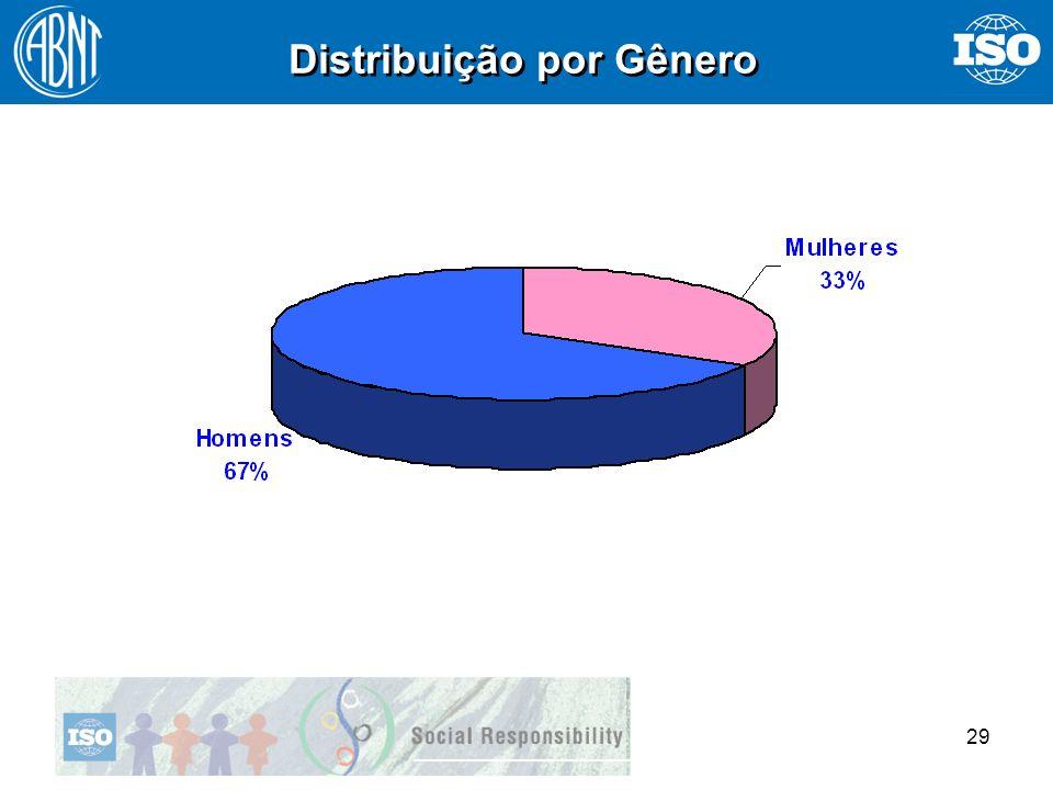 29 Distribuição por Gênero