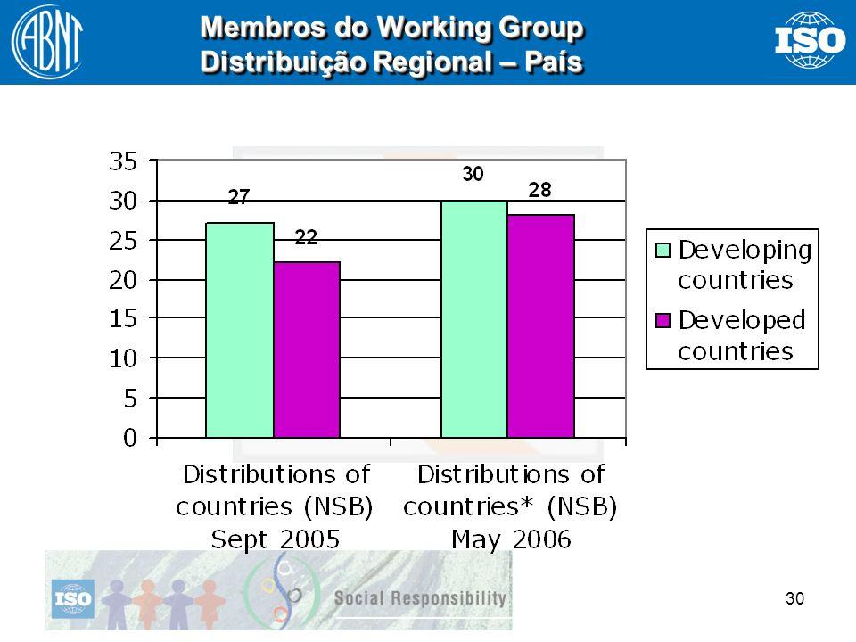 30 Membros do Working Group Distribuição Regional – País