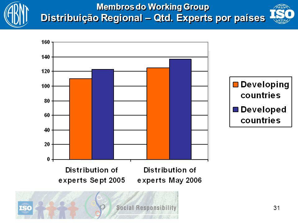 31 Membros do Working Group Distribuição Regional – Qtd. Experts por países Membros do Working Group Distribuição Regional – Qtd. Experts por países