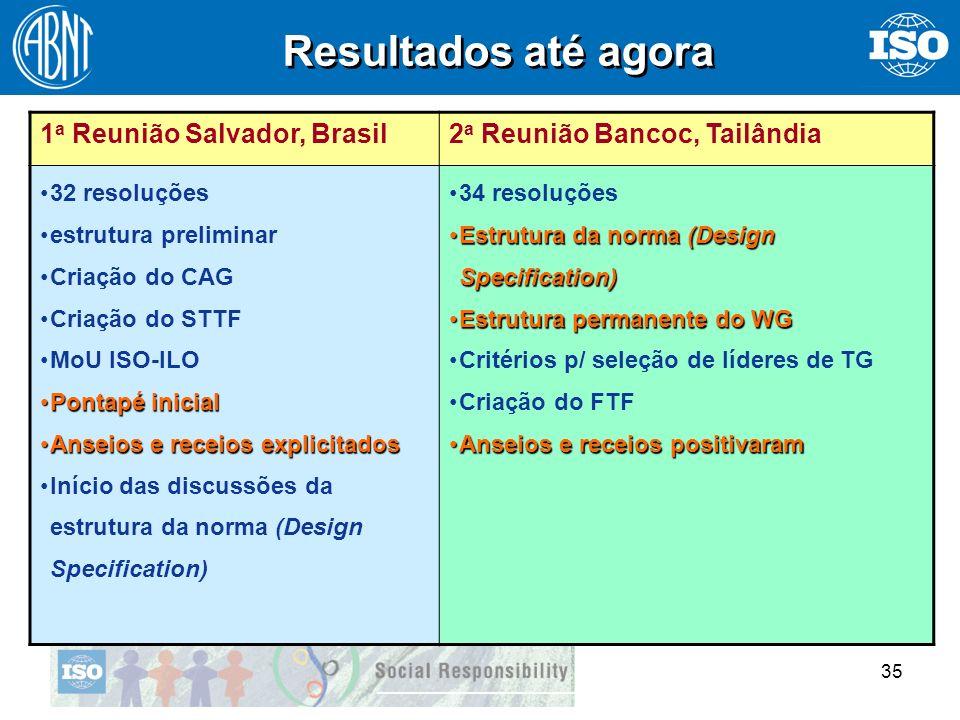 35 1 a Reunião Salvador, Brasil2 a Reunião Bancoc, Tailândia 32 resoluções estrutura preliminar Criação do CAG Criação do STTF MoU ISO-ILO Pontapé ini