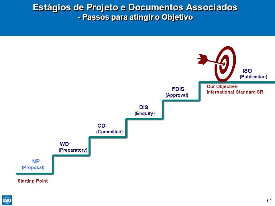 61 WD (Preparatory) CD (Committee) DIS (Enquiry) FDIS (Approval) NP (Proposal) ISO (Publication) Estágios de Projeto e Documentos Associados - Passos
