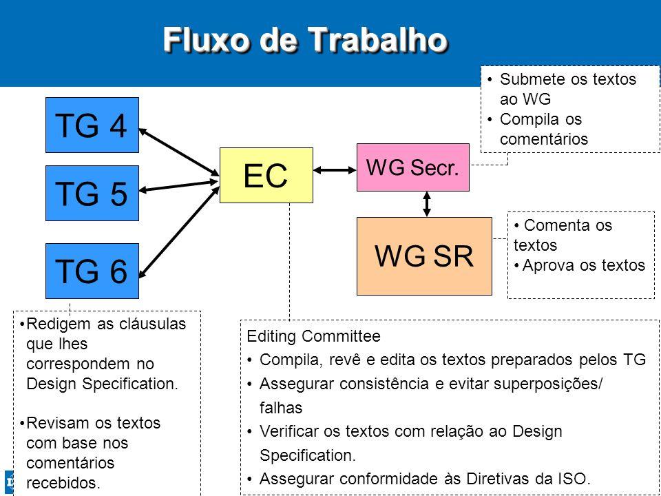 68 TG 4 WG Secr. Editing Committee Compila, revê e edita os textos preparados pelos TG Assegurar consistência e evitar superposições/ falhas Verificar
