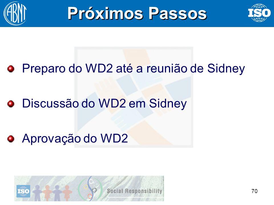 70 Próximos Passos Preparo do WD2 até a reunião de Sidney Discussão do WD2 em Sidney Aprovação do WD2