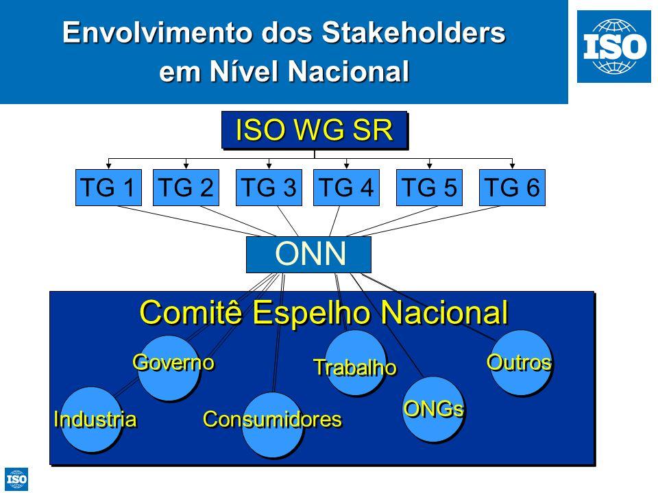 Envolvimento dos Stakeholders em Nível Nacional ONN ISO WG SR TG 1TG 2TG 3TG 4TG 5TG 6 Industria Governo Consumidores Trabalho ONGs Outros Comitê Espe
