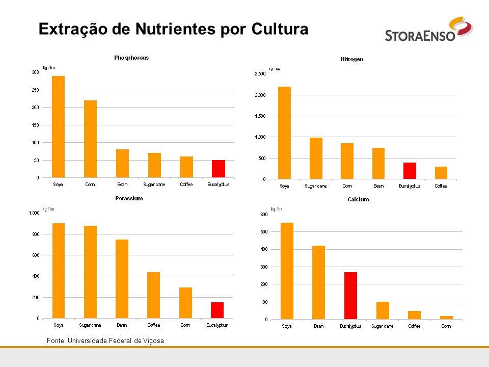 Extração de Nutrientes por Cultura Fonte: Universidade Federal de Viçosa
