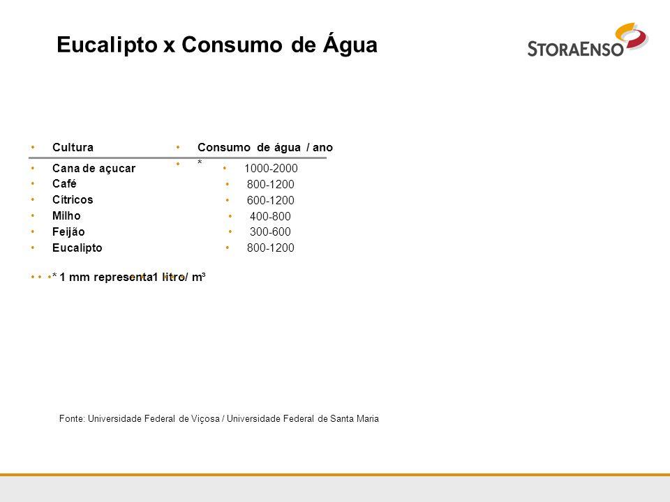 Eucalipto x Consumo de Água Fonte: Universidade Federal de Viçosa / Universidade Federal de Santa Maria CulturaConsumo de água / ano * Cana de açucar
