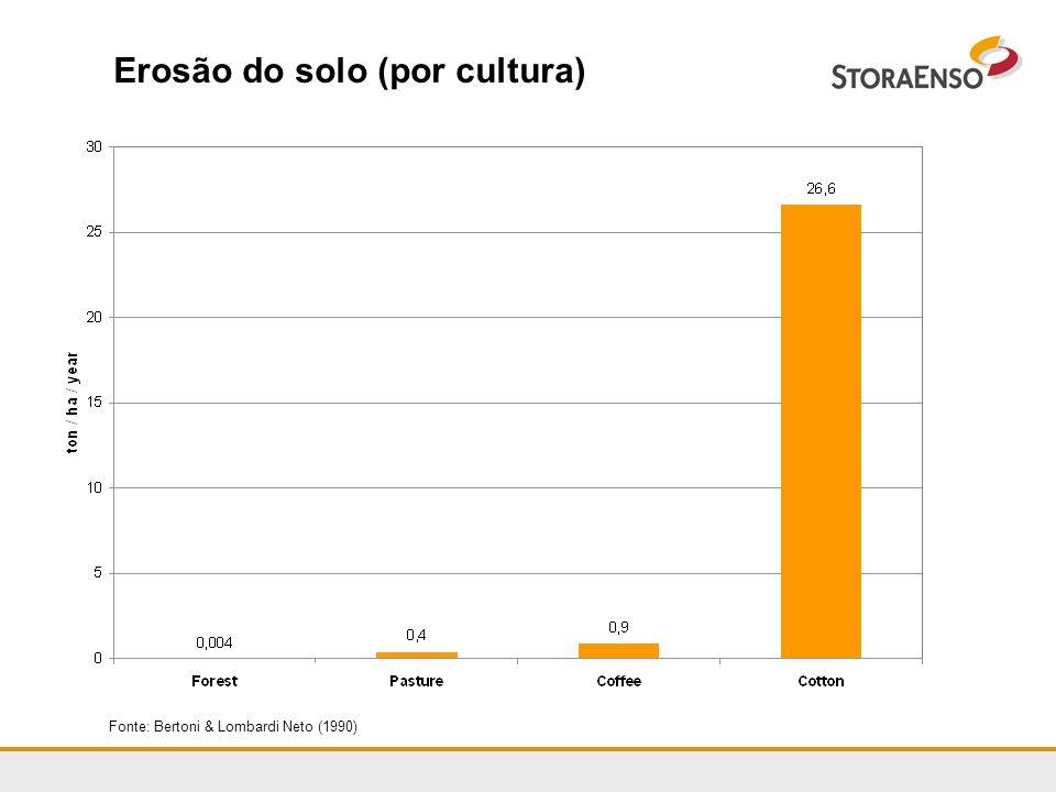 Erosão do solo (por cultura) Fonte: Bertoni & Lombardi Neto (1990)