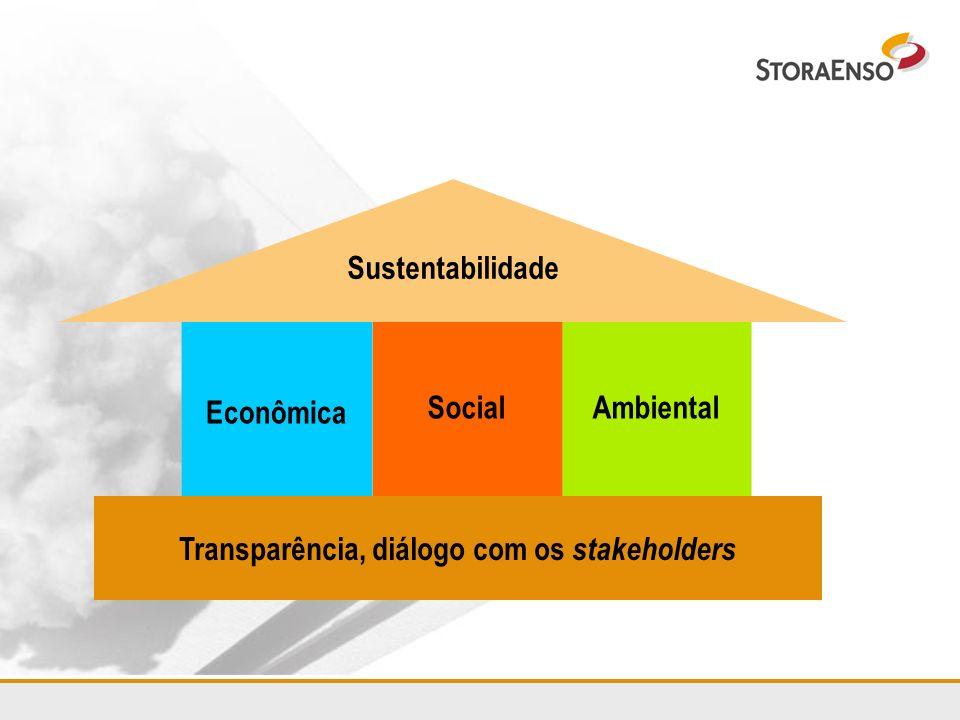 Sustentabilidade Aspectos econômicos, ambientais e sociais Responsabilidade econômica - focos –Competitividade –Criar valor para os acionistas –Benefícios sócio-econômicos para os stakeholders e para a sociedade como um todo Responsabilidade ambiental em relação a: –Uso de recursos renováveis e não-renováveis –Biodiversidade –Emissões, resíduos e efluentes Responsabilidade social observando: –Direitos humanos –Direitos de trabalho e bem-estar dos empregados –Conduta ética nos negócios –Comunidades