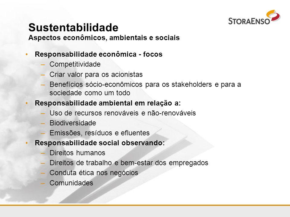 Sustentabilidade Aspectos econômicos, ambientais e sociais Responsabilidade econômica - focos –Competitividade –Criar valor para os acionistas –Benefí