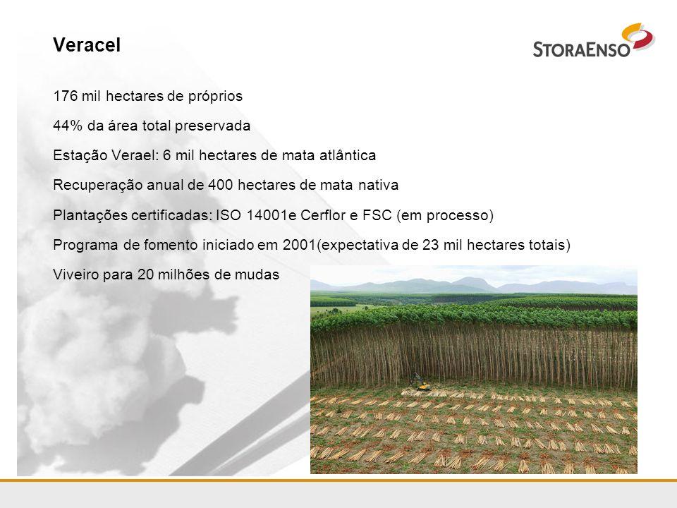 Veracel 176 mil hectares de próprios 44% da área total preservada Estação Verael: 6 mil hectares de mata atlântica Recuperação anual de 400 hectares d