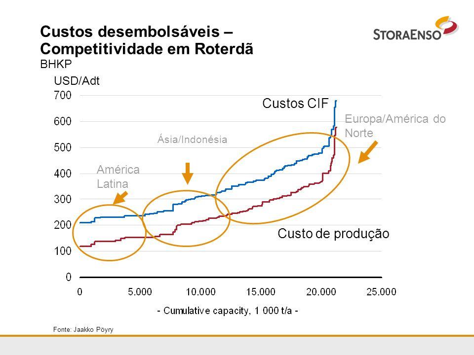 Fonte: Jaakko Pöyry USD/Adt Custos CIF Custo de produção América Latina Custos desembolsáveis – Competitividade em Roterdã BHKP Ásia/Indonésia Europa/