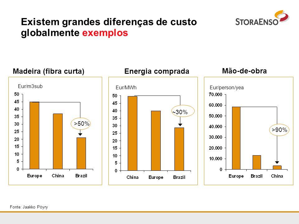 Existem grandes diferenças de custo globalmente exemplos Fonte: Jaakko Pöyry Madeira (fibra curta) Eur/m3sub Energia comprada Eur/MWh Mão-de-obra Eur/