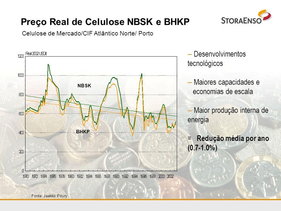 Preço Real de Celulose NBSK e BHKP Celulose de Mercado/CIF Atlântico Norte/ Porto Fonte: Jaakko Pöyry NBSK BHKP – Desenvolvimentos tecnológicos – Maio