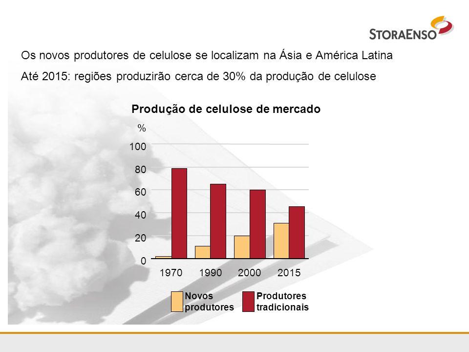 Os novos produtores de celulose se localizam na Ásia e América Latina Até 2015: regiões produzirão cerca de 30% da produção de celulose Produção de ce