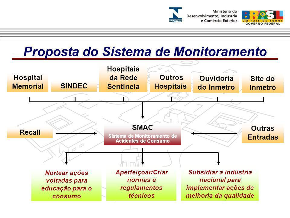 SINDEC Hospitais da Rede Sentinela Hospital Memorial Ouvidoria do Inmetro Site do Inmetro SMAC Sistema de Monitoramento de Acidentes de Consumo Subsid