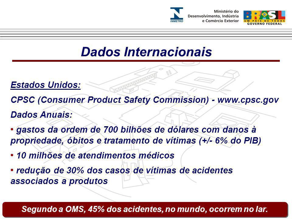 Estados Unidos: CPSC (Consumer Product Safety Commission) - www.cpsc.gov Dados Anuais: gastos da ordem de 700 bilhões de dólares com danos à proprieda