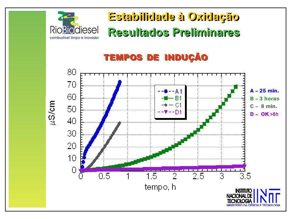 Resultados Preliminares Estabilidade à Oxidação A – 25 min. B – 3 horas C – 8 min. D – OK ;>6h TEMPOS DE INDUÇÃO