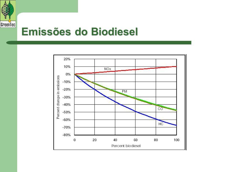 Emissões do Biodiesel