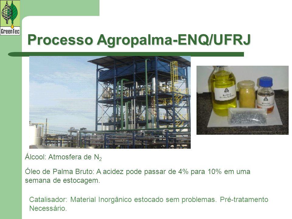 Processo Agropalma-ENQ/UFRJ Álcool: Atmosfera de N 2 Óleo de Palma Bruto: A acidez pode passar de 4% para 10% em uma semana de estocagem. Catalisador: