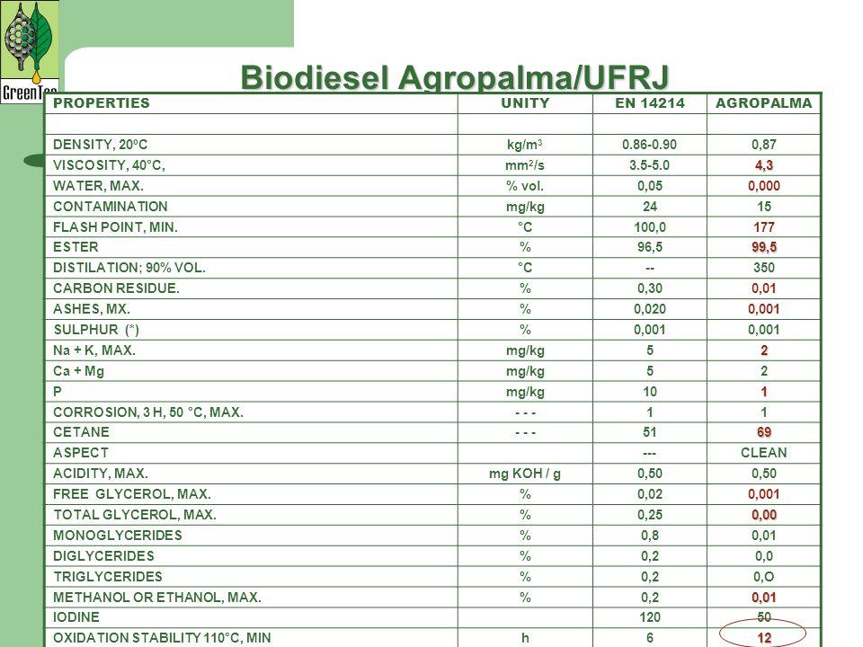 Biodiesel Agropalma/UFRJ PROPERTIESUNITYEN 14214AGROPALMA DENSITY, 20ºCkg/m 3 0.86-0.900,87 VISCOSITY, 40°C,mm 2 /s3.5-5.04,3 WATER, MAX.% vol.0,050,0