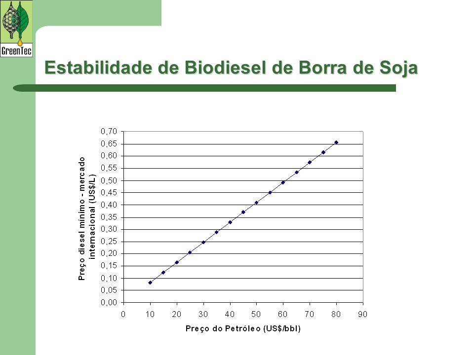 Estabilidade de Biodiesel de Borra de Soja