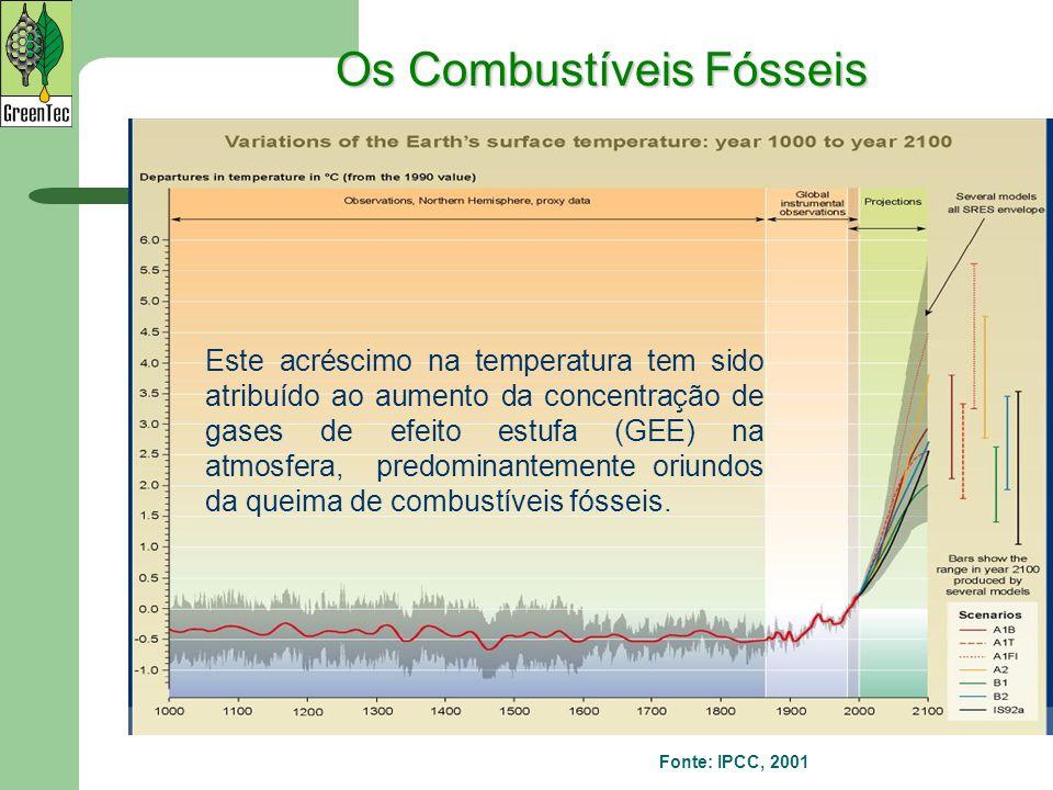 Fonte: IPCC, 2001 Este acréscimo na temperatura tem sido atribuído ao aumento da concentração de gases de efeito estufa (GEE) na atmosfera, predominan