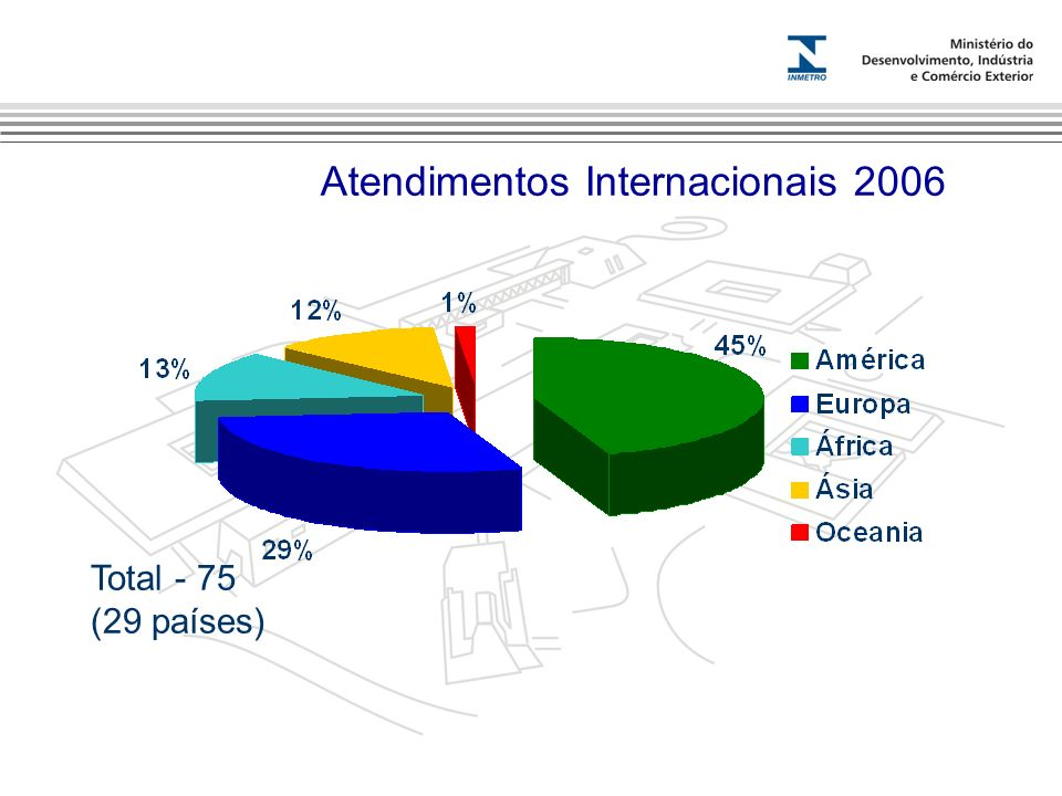 Marca do evento Atendimentos Internacionais 2006 Total - 75 (29 países)