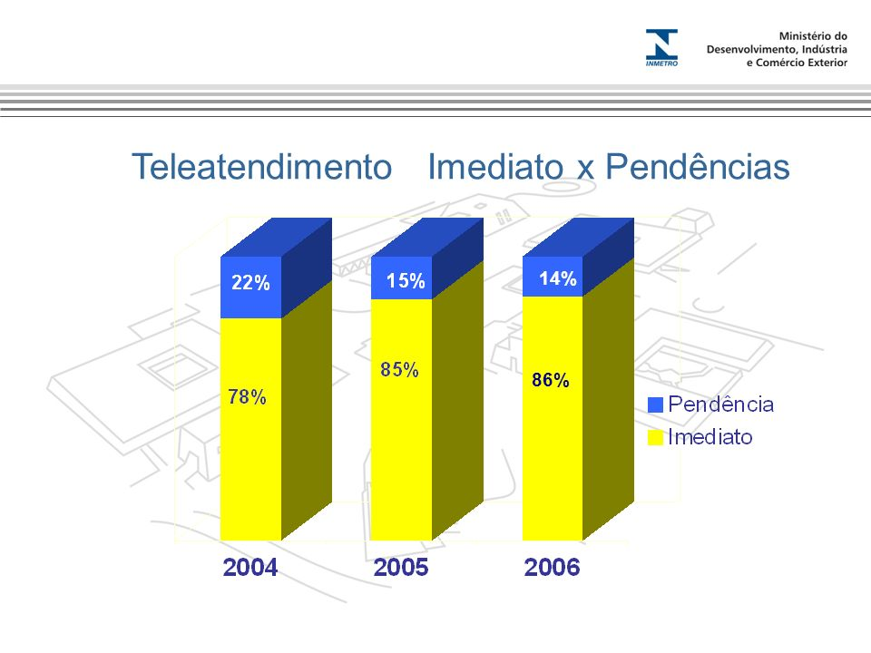 Marca do evento Teleatendimento Imediato x Pendências 86% 14%