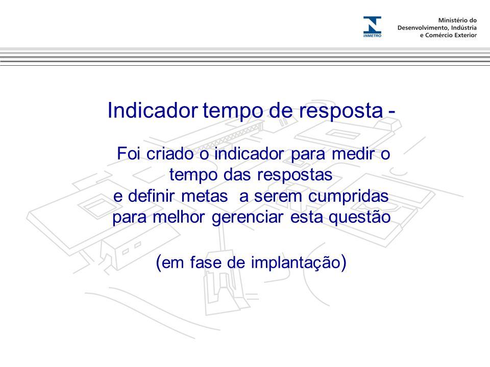 Marca do evento Indicador tempo de resposta - Foi criado o indicador para medir o tempo das respostas e definir metas a serem cumpridas para melhor ge