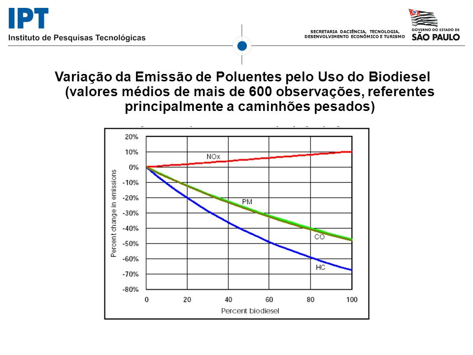 SECRETARIA DACIÊNCIA, TECNOLOGIA, DESENVOLVIMENTO ECONÔMICO E TURISMO Variação da Emissão de Poluentes pelo Uso do Biodiesel (valores médios de mais d