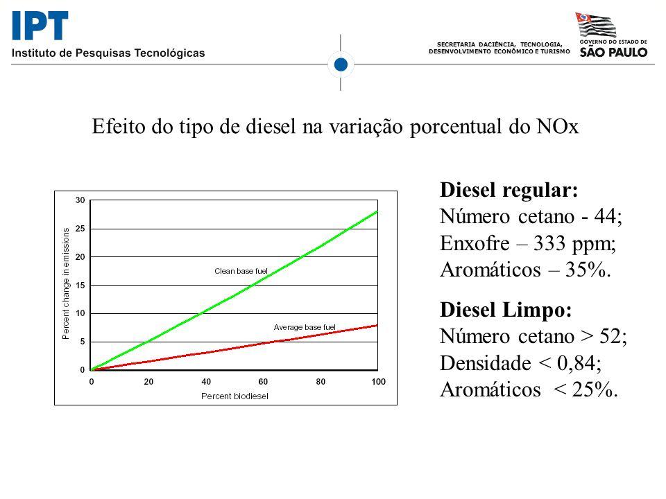 SECRETARIA DACIÊNCIA, TECNOLOGIA, DESENVOLVIMENTO ECONÔMICO E TURISMO Efeito do tipo de diesel na variação porcentual do NOx Diesel regular: Número ce
