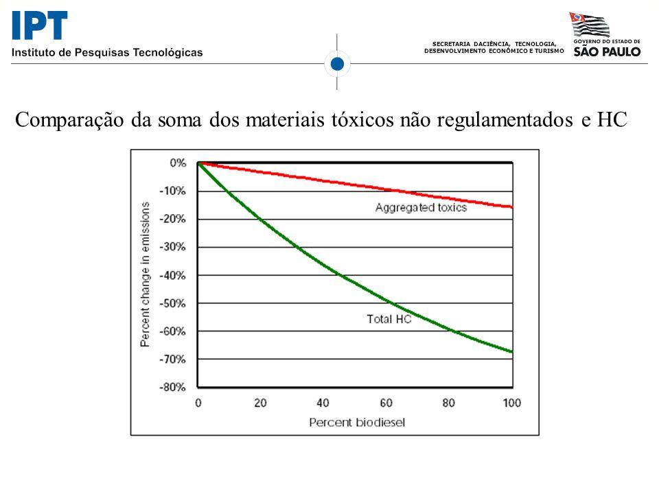 SECRETARIA DACIÊNCIA, TECNOLOGIA, DESENVOLVIMENTO ECONÔMICO E TURISMO Comparação da soma dos materiais tóxicos não regulamentados e HC