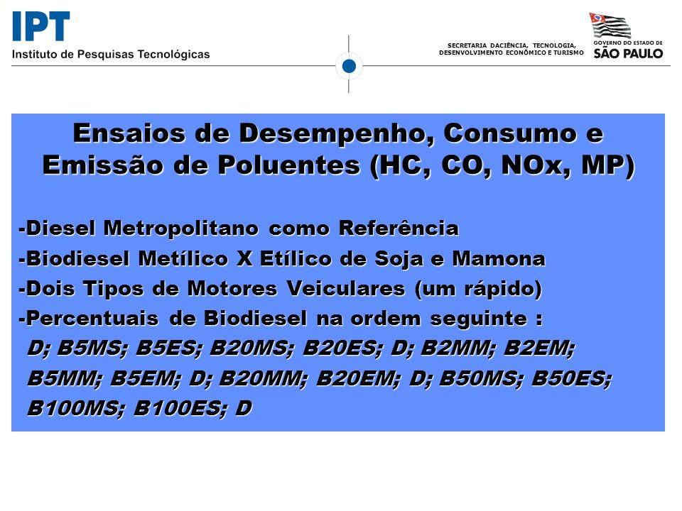 SECRETARIA DACIÊNCIA, TECNOLOGIA, DESENVOLVIMENTO ECONÔMICO E TURISMO Ensaios de Desempenho, Consumo e Emissão de Poluentes (HC, CO, NOx, MP) -Diesel